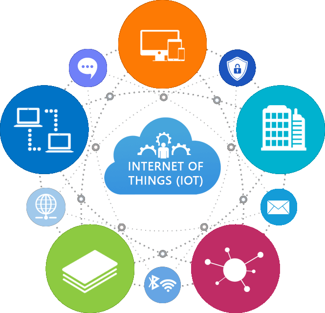Iot Cloud Bellacom Bellacom
